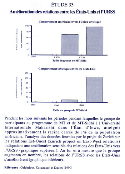 Gelderloos, Cavanaught et Davis (1990), The Dynamics of US - Sovet relations 1979-1986 : Effect of reducing social stress trought the TM and TH-Sidhi program, Actes de l'Association Statistique Américaine, Alexandria, Virginie, Etats-Unis, USA